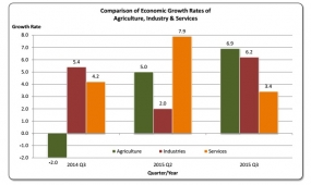 Sri Lanka's GDP and Economic Growth Rates, 3 rd quarter of 2015