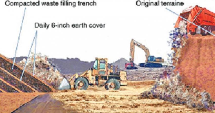 Do we need sanitary landfills to manage waste?