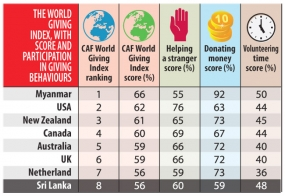 Sri Lanka becomes more generous in 2015, ranks 8th in the World Giving Index