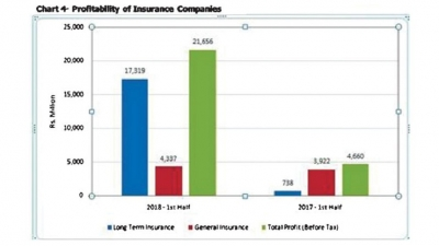 Insurance Industry posts 12.6% growth in GWP