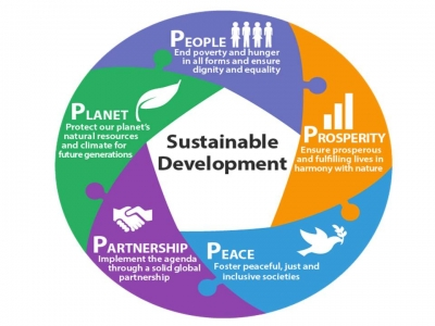 Key Challenges of Sri Lanka Tourism in Going with Global Goals