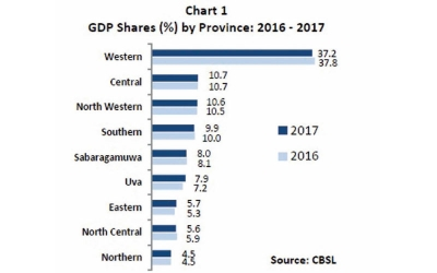Western Province highest contributor to GDP