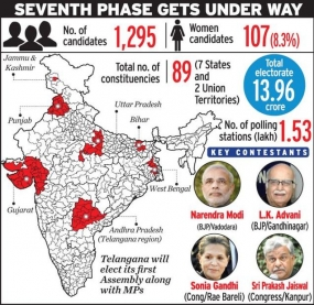 Heavyweights to battle it out in Gujarat, Telangana, Punjab