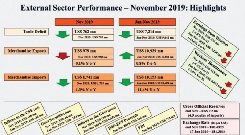 Trade deficit contracts in first 11 months of 2019